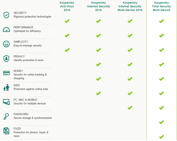 Kaspersky Solution Comparison